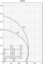 диаграмма реза